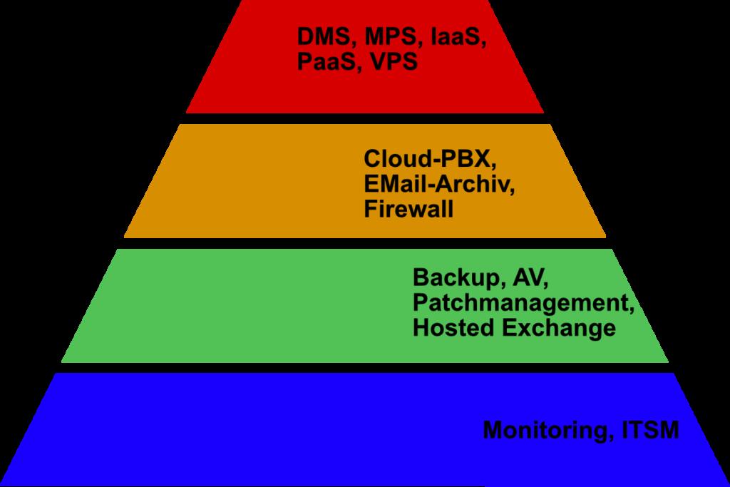 Service Pyramide